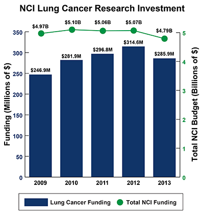 Bar graph of NCI Lung Cancer Research Investment in 2009-2013: Fiscal year (FY) 2009, $246.9 million Lung Cancer Funding of $4.97 billion Total NCI Budget. FY 2010, $281.9 million Lung Cancer Funding of $5.10 billion Total NCI Budget.  FY 2011, $296.8 million Lung Cancer Funding of $5.06 billion Total NCI Budget.  FY 2012, $314.6 million Lung Cancer Funding of $5.07 billion Total NCI Budget.  FY 2013, $285.9 million Lung Cancer Funding of $4.79 billion Total NCI Budget.