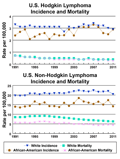 Line graphs showing U.S. Hodgkin and Non-Hodkin Lymphoma Incidence and Mortality per 100,000 for whites and African Americans. In 2011 for Hodgkin lymphoma, whites and African Americans have the same incidence and whites have higher mortality than African Americans.  In 2011 for non-Hodgkin lymphoma, whites have a higher incidence and mortality than African Americans.