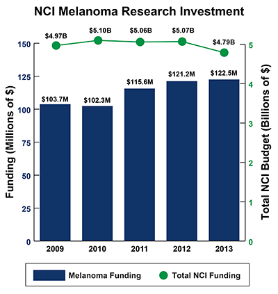 Bar graph depicting NCI Melanoma Research Investment between 2009-2013: Fiscal year (FY) 2009, $103.7 million Melanoma Funding of $4.97 billion Total NCI Budget. FY 2010, $102.3 million Melanoma Funding of $5.10 billion Total NCI Budget. FY 2011, $115.6 million Melanoma Funding of $5.06 billion Total NCI Budget.  FY 2012, $121.2 million Melanoma Funding of $5.07 billion Total NCI Budget.  FY 2013, $122.5 million Melanoma Funding of $4.79 billion Total NCI Budget.