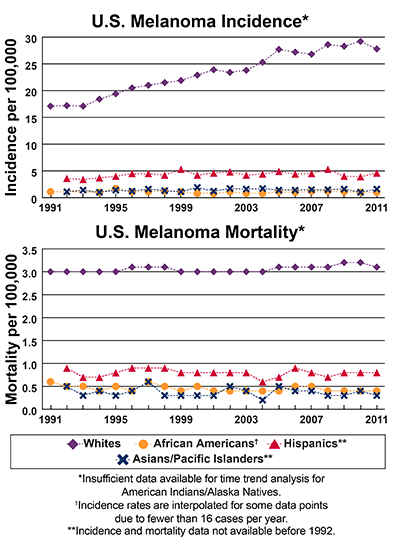 Line graphs of U.S. Melanoma Incidence and mortality per 100,000 by race and ethnicity from 1991-2011.  In 2011, whites have the highest incidence followed by Hispanics, Asians/Pacific Islanders and African Americans. In 2011, whites have the highest mortality, followed by Hispanics, African Americans and Asians/Pacific Islanders.