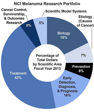 Pie chart of NCI Melanoma Research Portfolio.  Percentage of total dollars by scientific area.  Fiscal year 2013.  Biology, 18%.  Etiology/causes of cancer, 7%.  Prevention, 6%.  Early detection, diagnosis, and prognosis, 16%.  Treatment, 43%.  Cancer control, survivorship, and outcomes research, 5%.  Scientific model systems, 5%.