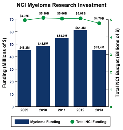 Bar graph depicting NCI Myeloma Research Investment between 2009-2013: Fiscal year (FY) 2009, $45.2 million Myeloma Funding of $4.97 billion Total NCI Budget. FY 2010, $48.5 million Myeloma Funding of $5.10 billion Total NCI Budget. FY 2011, $54.9 million Myeloma Funding of $5.06 billion Total NCI Budget. FY 2012, $61.3 million Myeloma Funding of $5.07 billion Total NCI Budget.  FY 2013, $45.4 million Myeloma Funding of $4.79 billion Total NCI Budget.