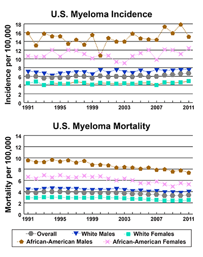Line graphs showing U.S. Myeloma Incidence and mortality per 100,000 by race and gender from 1991-2011. In 2011, African America males have the highest incidence, followed by African American females, white males, and white females. In 2011, African American males have the highest mortality, followed by African American females, white males, and white females.
