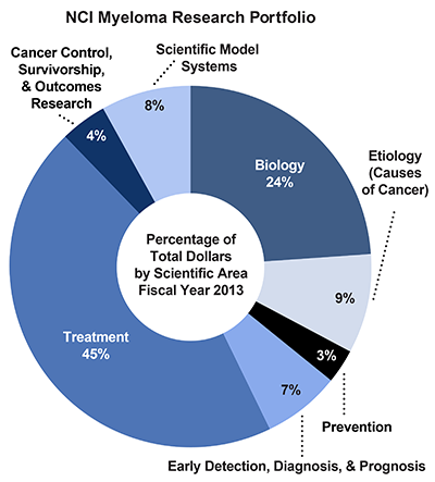 Pie chart of NCI Myeloma Research Portfolio.  Percentage of total dollars by scientific area.  Fiscal year 2013.  Biology, 24%.  Etiology/causes of cancer, 9%.  Prevention, 3%.  Early detection, diagnosis, and prognosis, 7%.  Treatment, 45%.  Cancer control, survivorship, and outcomes research, 4%.  Scientific model systems, 8%.