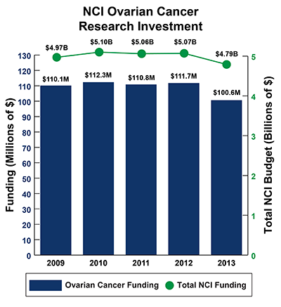 Bar graph of NCI Ovarian Cancer Research Investment in 2009-2013: Fiscal year (FY) 2009, $110.1 million Ovarian Cancer Funding of $4.97 billion Total NCI Budget. FY 2010, $112.3 million Ovarian Cancer Funding of $5.10 billion Total NCI Budget.  FY 2011, $110.8 million Ovarian Cancer Funding of $5.06 billion Total NCI Budget.  FY 2012, $111.7 million Ovarian Cancer Funding of $5.07 billion Total NCI Budget.  FY 2013, $100.6 million Ovarian Cancer Funding of $4.79 billion Total NCI Budget.