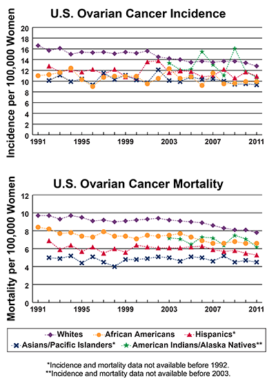 Line graphs showing U.S. Ovarian Cancer Incidence and mortality per 100,000 Women, by race and ethnicity from 1991-2011.  In 2011, whites have the highest incidence, followed by Hispanics, American Indians/Alaska Natives, African Americans, and Asians/Pacific Islanders. In 2011, whites have the highest mortality, followed by African Americans, American Indians/Alaska Natives,  Hispanics, and Asians/Pacific Islanders.