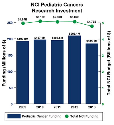 Bar graph of NCI Pediatric Cancers Research Investment in 2009-2013: Fiscal year (FY) 2009, $192.8 million Pediatric Cancer Funding of $4.97 billion Total NCI Budget. FY 2010, $197.1 million Pediatric Cancer Funding of $5.10 billion Total NCI Budget.  FY 2011, $195.5 million Pediatric Cancer Funding of $5.06 billion Total NCI Budget. FY 2012, $208.1 million Pediatric Cancer Funding of $5.07 billion Total NCI Budget. FY 2013 $183.1 million Pediatric Cancer Funding of $4.79 billion Total NCI Budget.
