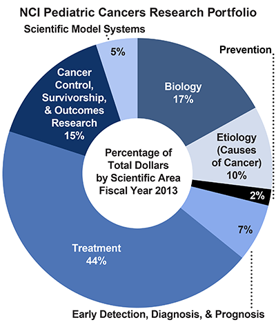 Pie chart of NCI Pediatric Cancers Research Portfolio.  Percentage of total dollars by scientific area.  Fiscal year 2013.  Biology, 17%.  Etiology/causes of cancer, 10%.  Prevention, 2%.  Early detection, diagnosis, and prognosis, 7%.  Treatment, 44%.  Cancer control, survivorship, and outcomes research, 15%.  Scientific model systems, 5%.