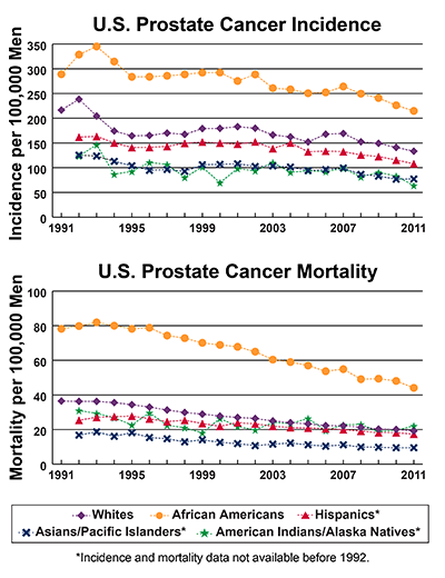 Line graphs showing U.S. Prostate Cancer Incidence and mortality per 100,000 Men, by race and ethnicity from 1991-2011. In 2011, African Americans have the highest incidence, followed by whites, Hispanics, Asians/Pacific Islanders and American Indians/Alaska Natives.. In 2011, African Americans have the highest mortality, followed by American Indians/Alaska Natives, whites, Hispanics, and Asians/Pacific Islanders.