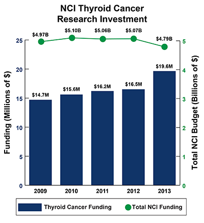 Bar graph of NCI Thyroid Cancer Research Investment in 2009-2013: Fiscal year (FY) 2009, $14.7 million Thyroid Cancer Funding of $4.97 billion Total NCI Budget.  FY 2010, $15.6 million Thyroid Cancer Funding of $5.10 billion Total NCI Budget.  FY 2011, $16.2 million Thyroid Cancer Funding of $5.06 billion Total NCI Budget.  FY 2012, $16.5 million Thyroid Cancer Funding of $5.07 billion Total NCI Budget.  FY 2013 $19.6 million Thyroid Cancer Funding of $4.79 billion Total NCI Budget.