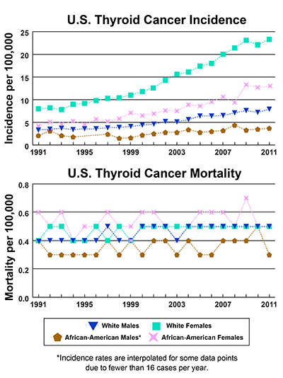 Line graphs showing U.S. Thyroid Cancer Incidence and mortality per 100,000, by race and gender from 1991-2011. In 2011 white females have the highest incidence, followed by African American females, white males, and African American males. In 2011, white males, white females, and African American females have the same mortality, 1 case per 200,000; and the mortality rate for African American males is slightly lower.