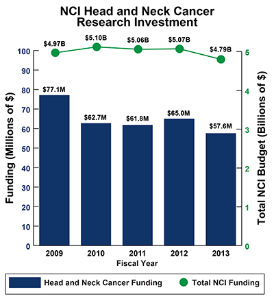 Bar graph of NCI Head and Neck Cancer Research Investment in 2008-2012: Fiscal year (FY) 2009, $77.1 million of $4.97 billion Total NCI Budget. FY 2010, $62.7 million of $5.10 billion Total NCI Budget. FY 2011, $61.8 million of $5.06 billion Total NCI Budget.  FY 2012, $65.0 million of $5.07 billion Total NCI Budget. FY 2013, $57.6 million of $4.79 billion Total NCI Budget.