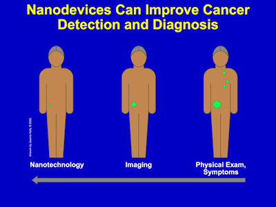 Understanding nanodevices slide graphic.