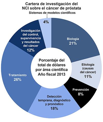crioterapia della prostata
