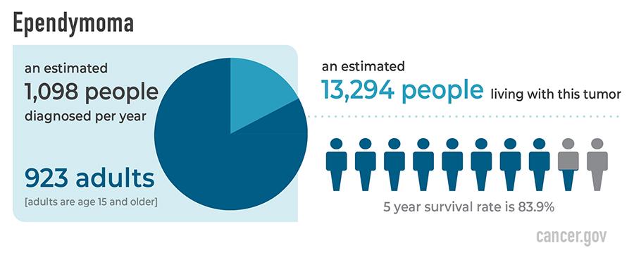 Ependymoma Statistics