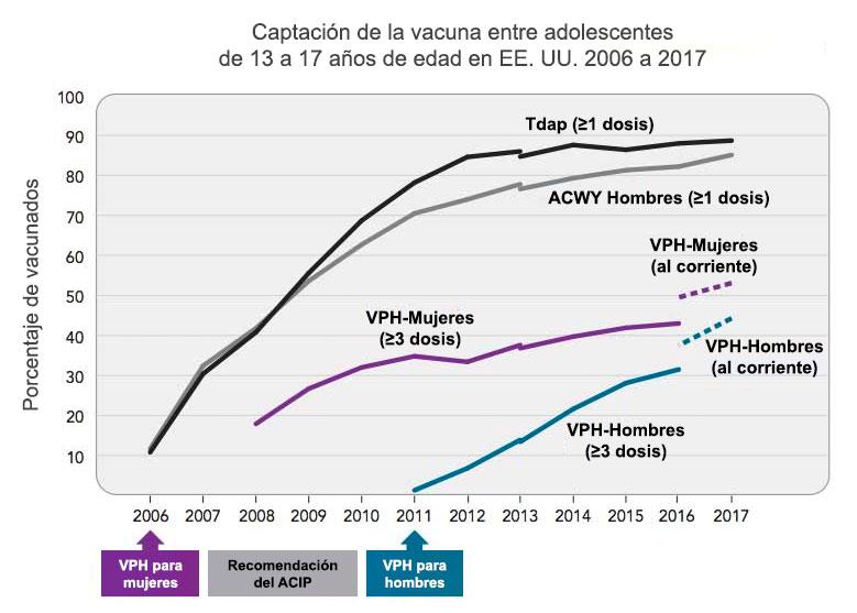 Captación de la vacuna entre adolescentes de 13 a 17 años de edad en EE. UU. 2006 a 2017