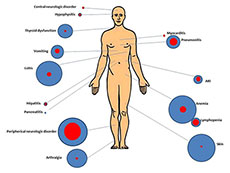 A body diagram showing locations of immunotherapy-related side effects.