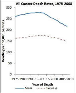 Line graph showing cancer death rates by sex from 1975-2008, with higher solid blue line depicting males and lower dotted red line showing females