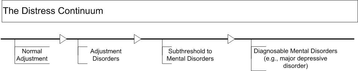 Diagram of the distress continuum showing that psychosocial distress ranges from normal adjustment issues, to adjustment disorders, to a subthreshold to mental disorders, to diagnosable mental disorders (e.g., major depressive disorder).