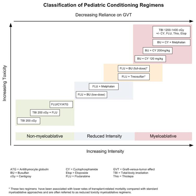 Figure 2; chart shows selected preparative regimens frequently used in pediatric HCT categorized by current definitions as non-myeloablative, reduced-intensity, or myeloablative.