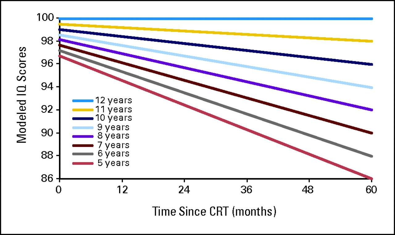 Graph shows modeled IQ scores after conformal radiation therapy, by age measured in years, and time measured in months, after the start of CRT for pediatric low-grade glioma.