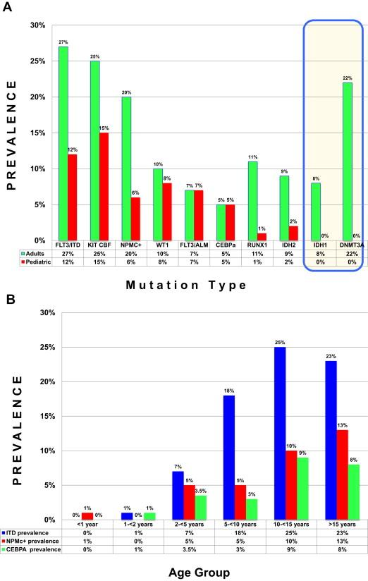 Charts showing (A) prevalence of AML-associated mutations in pediatric versus adult AML and (B) age-based prevalence of common AML-associated mutations.