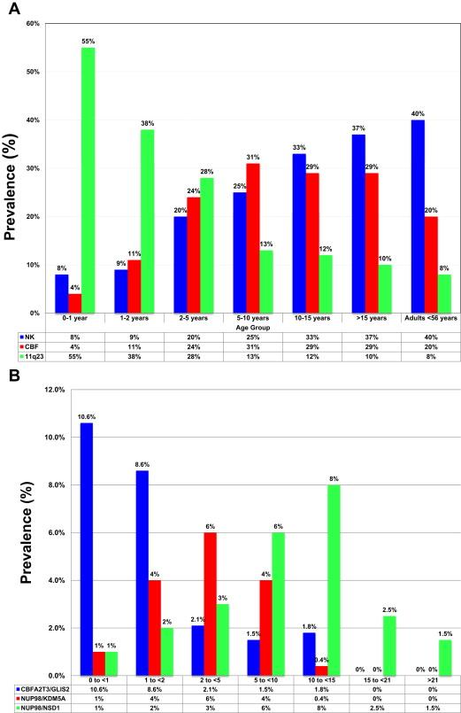 Charts showing age-based prevalence of specific karyotypic (A) or cryptic (B) translocations in AML.