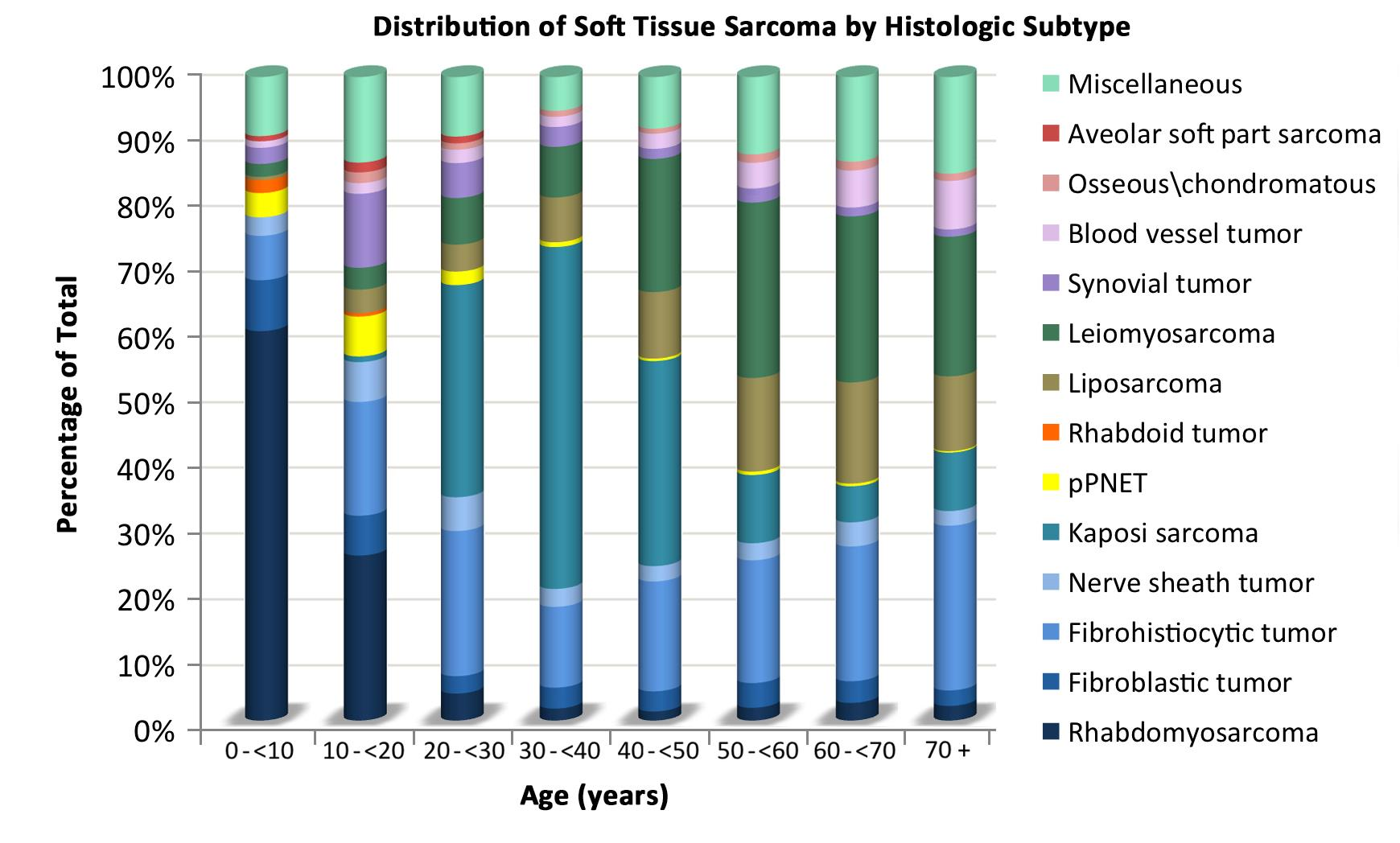 Chart showing the distribution of nonrhabdomyosarcomatous soft tissue sarcomas by age according to histologic subtype.