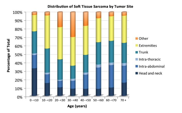 Chart showing the distribution of nonrhabdomyosarcomatous soft tissue sarcomas by age according to tumor site.