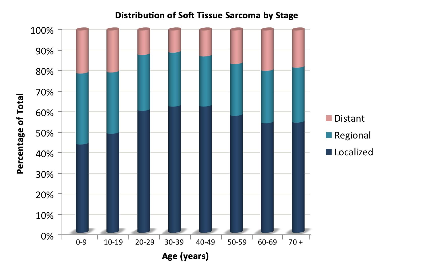 Chart showing the distribution of nonrhabdomyosarcomatous soft tissue sarcomas by age according to stage.