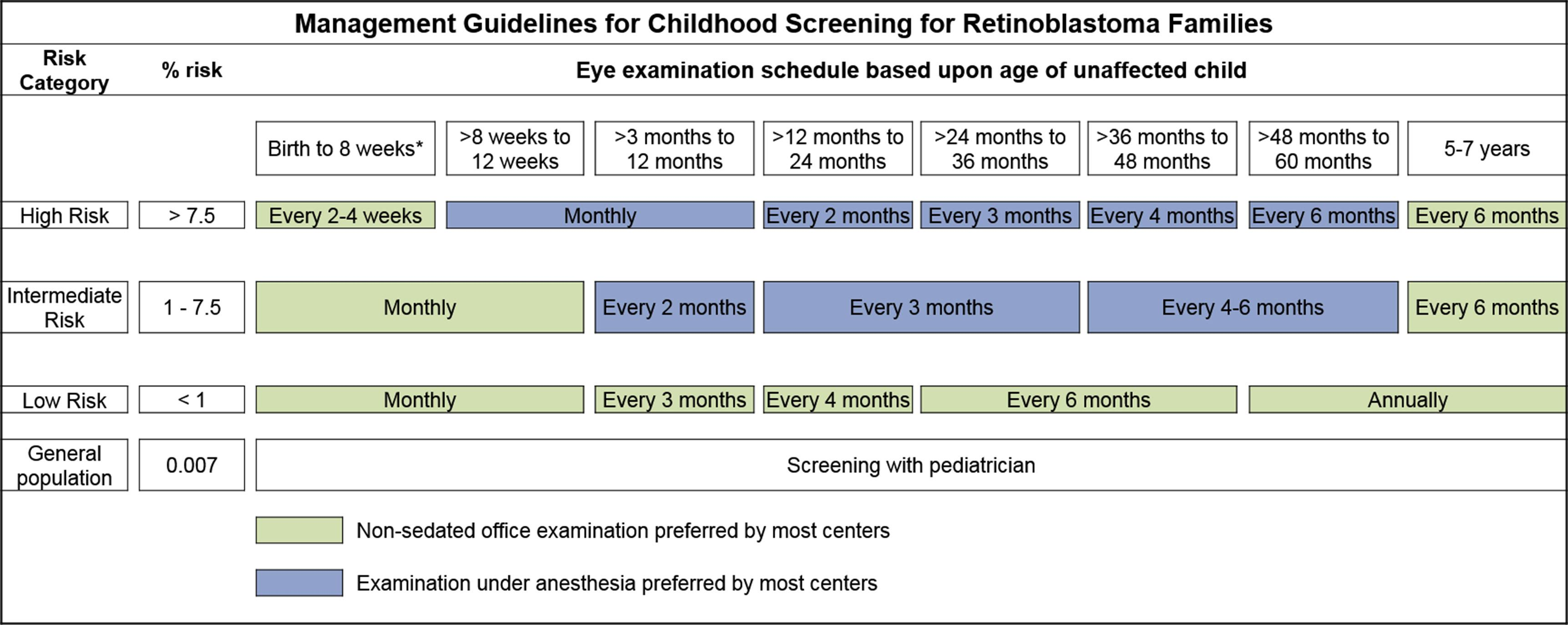 Table showing management guidelines for childhood screening for retinoblastoma.