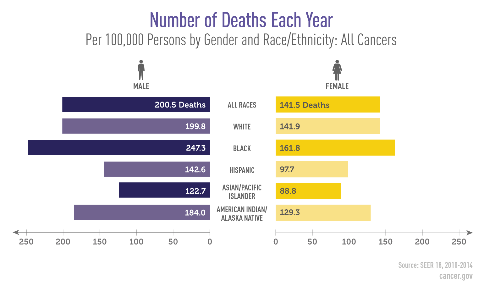 Infographic showing the annual death rate from cancer per 100,000 people. The information is also broken out by gender and race/ethnicity