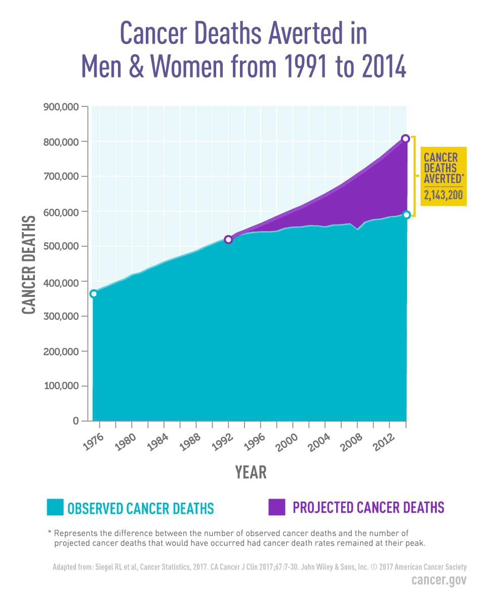 Chart showing that 2.1 million cancer deaths were averted in the United States from 1991 to 2014