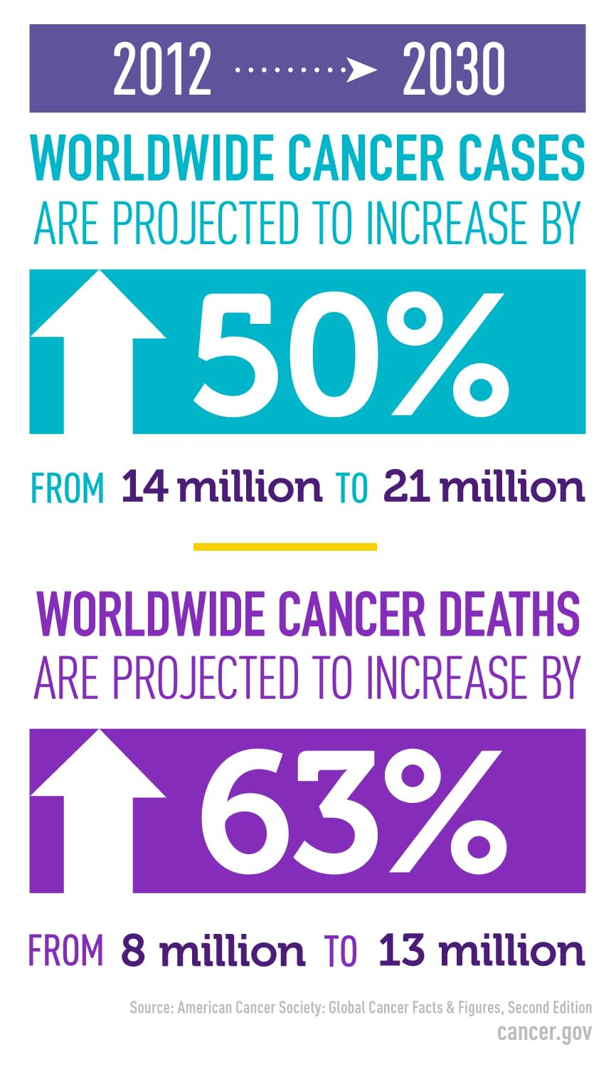 Infographic showing that from 2012 to 2030 the number of cancer cases worldwide will increase by 51 percent and cancer deaths will increase by 63 percent