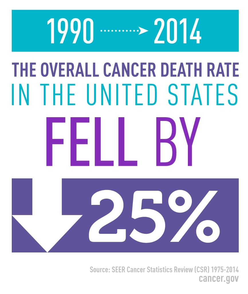 From 1990 to 2014 the overall cancer death rate in the United States fell by 25 percent