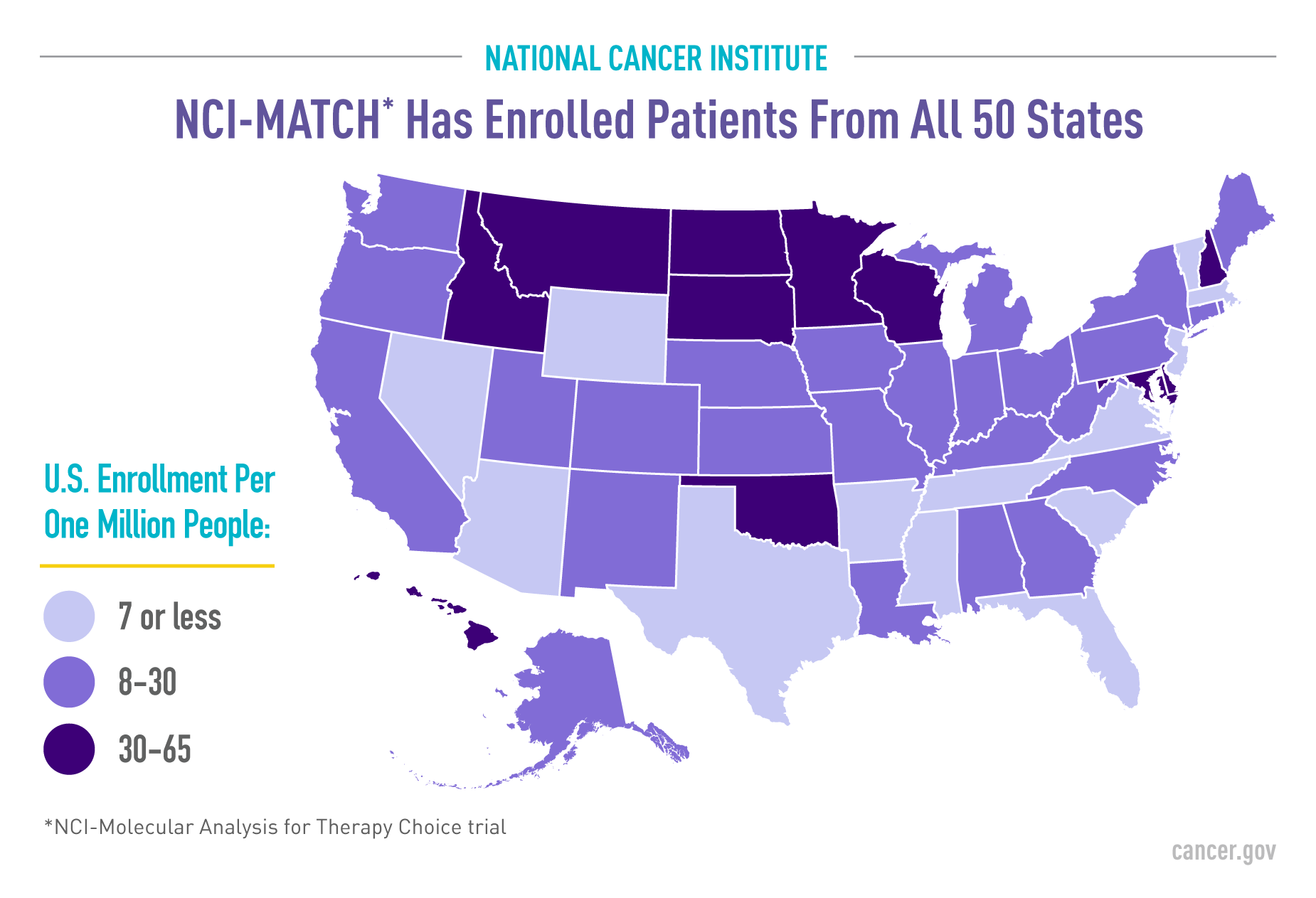 This map shows enrollment in N C I-MATCH has enrolled patients from all 50 states.
