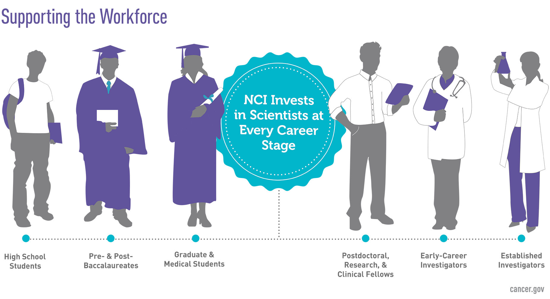 NCI invests in scientists throughout their career from high school onward.