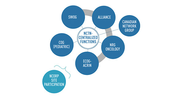 NCI's National Clinical Trials Network (NCTN) - National