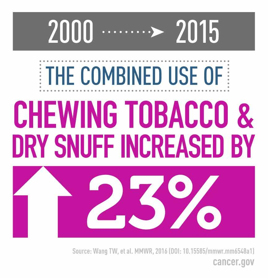Study Finds Shifts in Types of Tobacco Products Purchased by