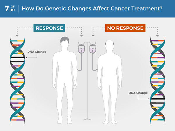 What Is Cancer? - National Cancer Institute