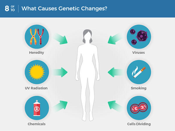 Cancer is genetic disorder