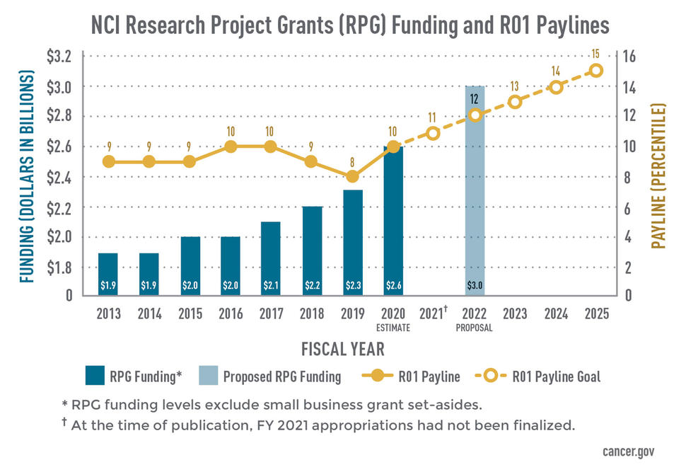 NCI Research Project Grants Funding and R01 Paylines Chart