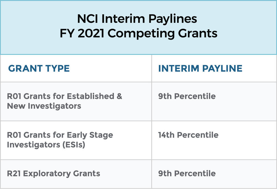 NCI Interim Paylines FY 2021 Competing Grants Table