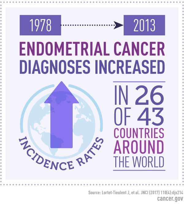 Endometrial cancer epidemiology - Detoxul de colon funcționează cu adevărat