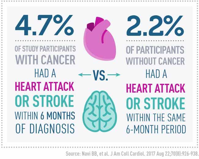 Heart Attack, Stroke Risk Elevated Following Cancer