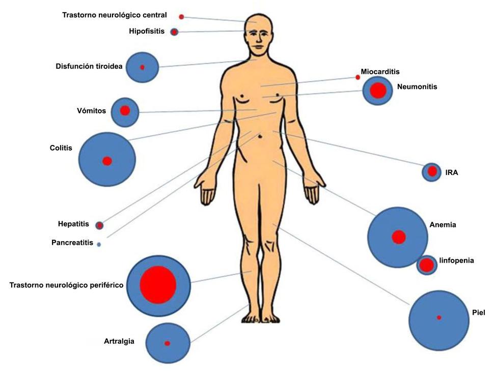 ¿Puede el tratamiento del cáncer causar diabetes?