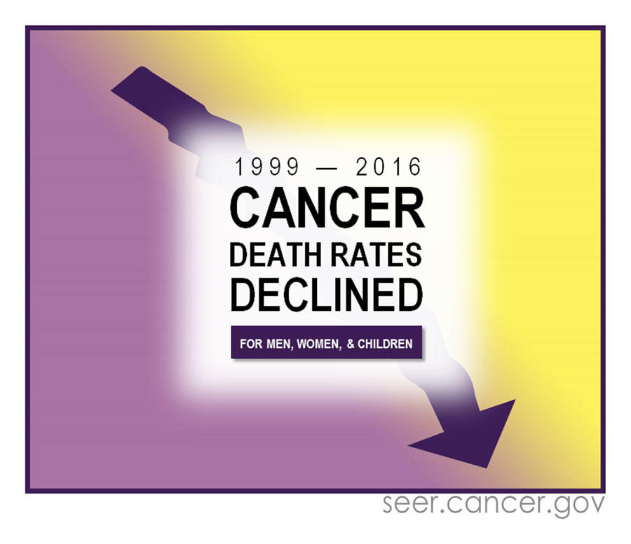 Annual Report to the Nation: Overall cancer deaths declining