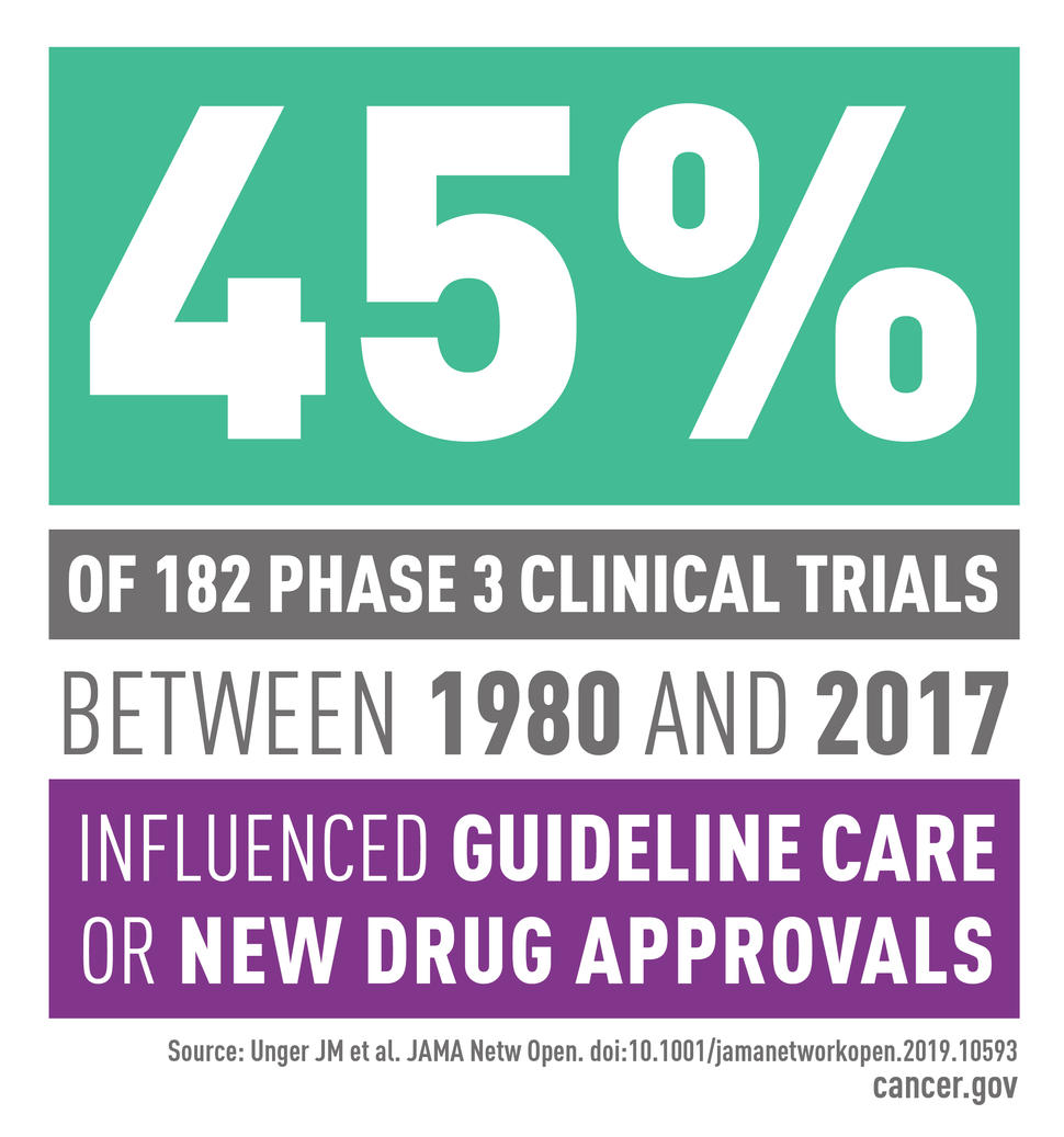 Graphic that says 45% of 182 phase 3 clinical trials between 1980 and 2017 influenced guideline care or new drug approvals.
