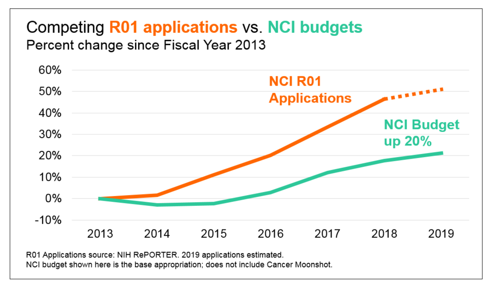 Graph showing applications vs. budgets for NCI & RPGs