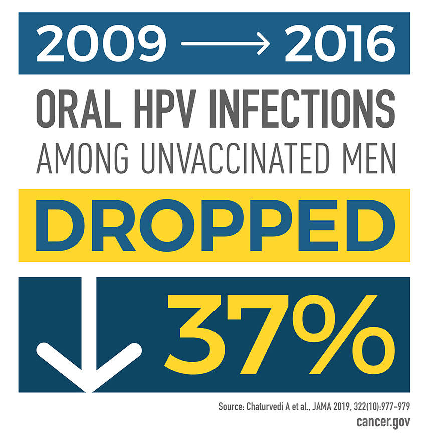 Between 2009 and 2016, oral HPV infections among unvaccinated men dropped by 37%.